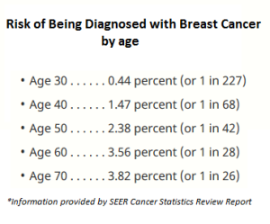 Breast Cancer Risk by Age Statistics